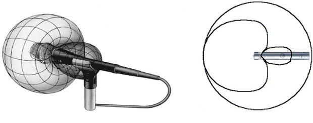 音频101:麦克风拾音模式小科普