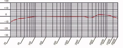 d18s 中振膜电容麦克风主要电声指标: 频响: 20hz~20khz 不均匀度