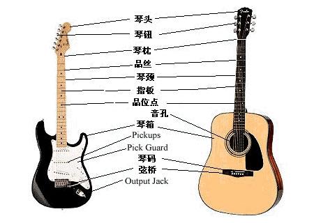 吉他教学——入门知识