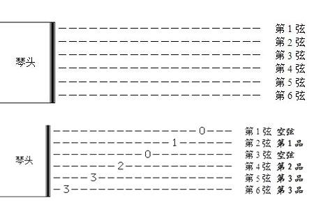 吉他教学——认识吉他六线谱、C大调音阶