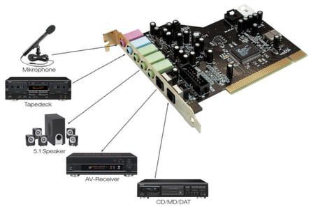 德国坦克(Terratec) 傲龙Aureon 5.1 PCI声卡驱动