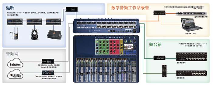 Soundcraft声艺 Si Expression 1 16路数字调音台市场价格、产品参数介绍