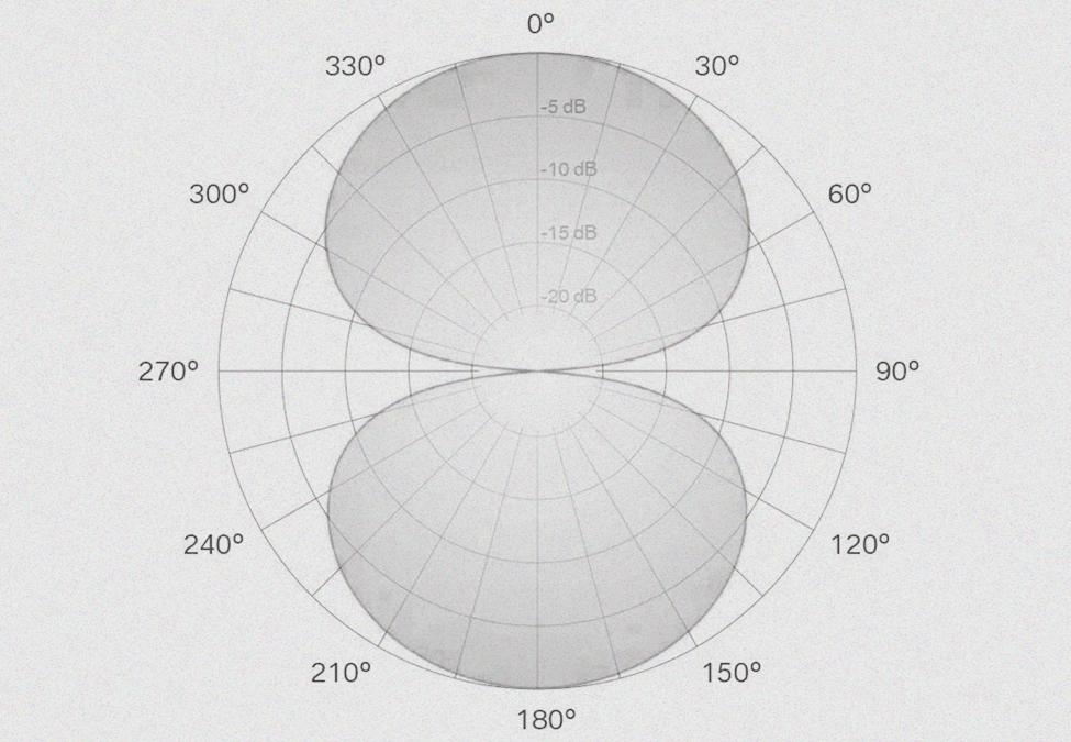话筒麦克风指向性是什么意思?有什么作用,怎么看?
